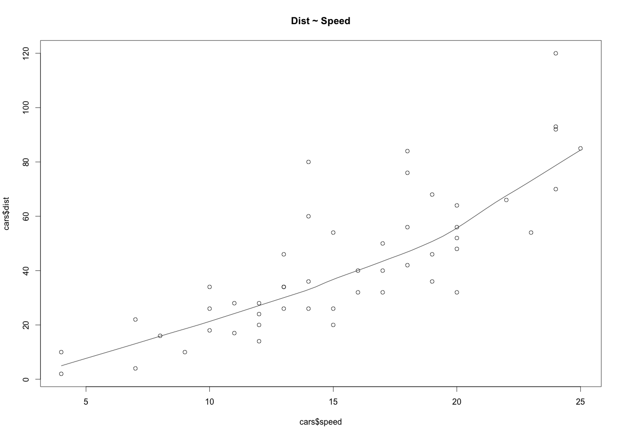 Linear regression with r the scatter plot along with the smoothing line above suggests a linearly increasing relationship between the dist and speed variables falaconquin