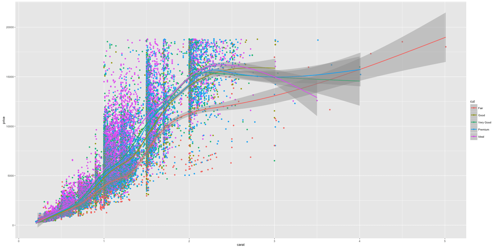 How To Make Any Plot In Ggplot2 Tutorial Geom Ignition Switch Wiring Diagram Notice The X And Y Axis Color Of Points Vary Based On Value Cut Variable Legend Was Automatically Added