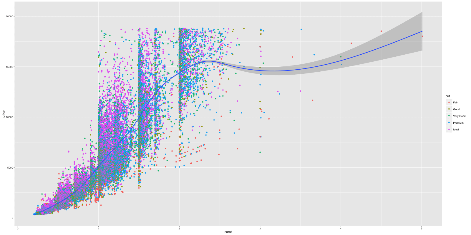 How to make any plot in ggplot2? | ggplot2 Tutorial