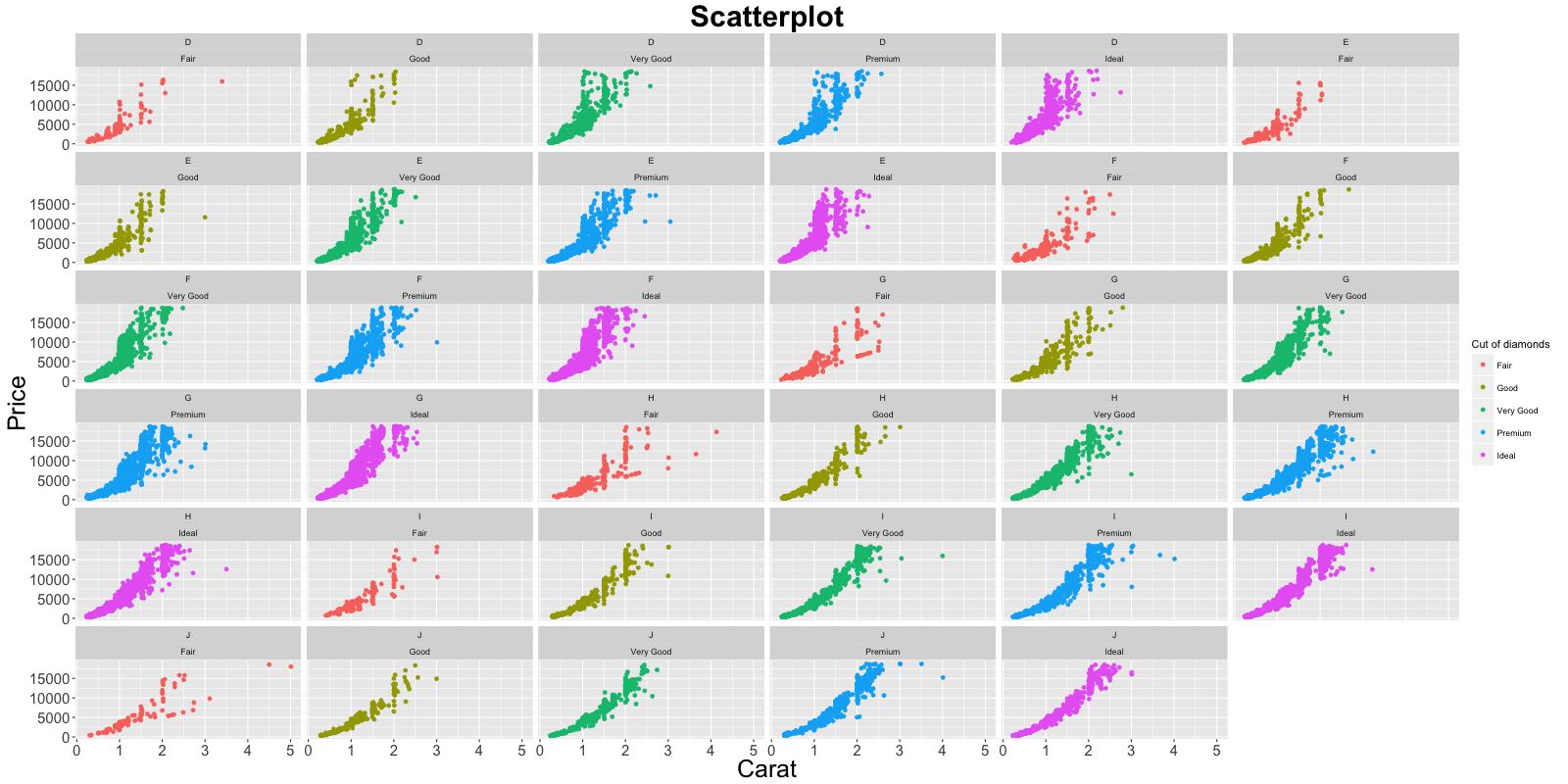How to make any plot in ggplot2? | ggplot2 Tutorial