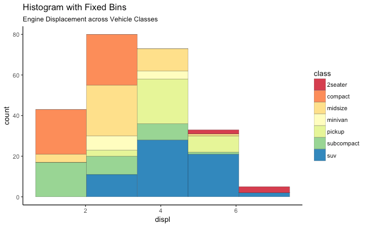 ggplot2 Histogram with 5 Bins - Spectral