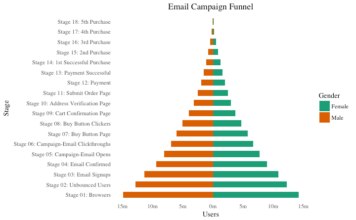 Top 50 ggplot2 visualizations the master list with full r code population pyramid with ggplot ccuart Gallery