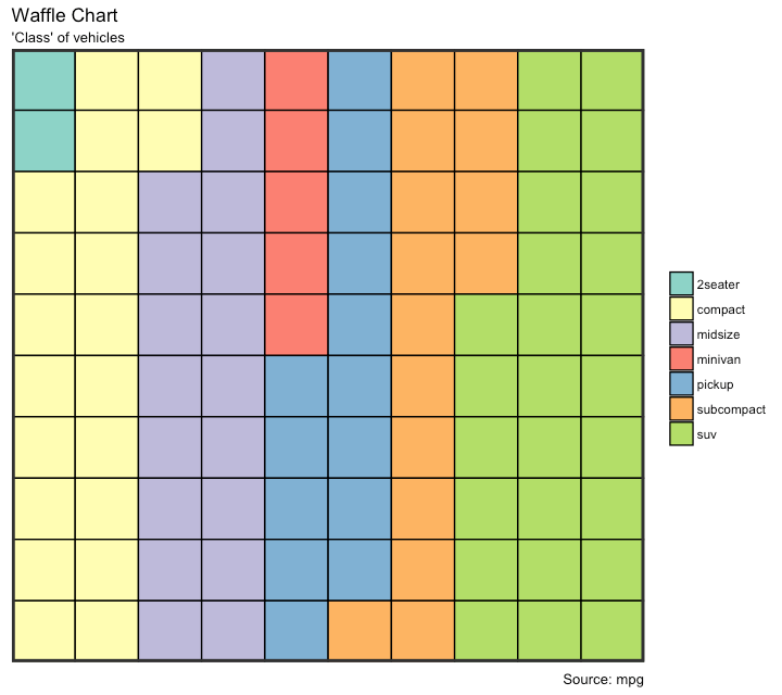 Waffle Chart With Ggplot