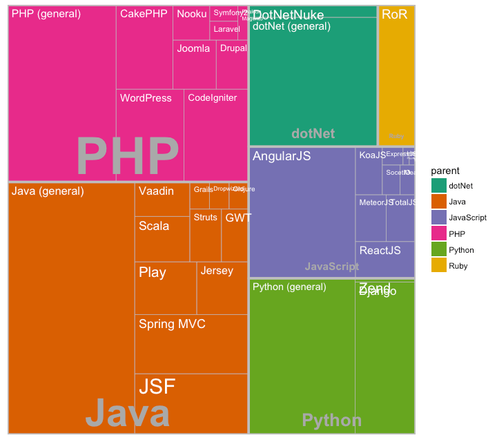 Treemap With Ggplot
