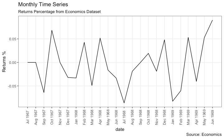 Monthly Time series in ggplot