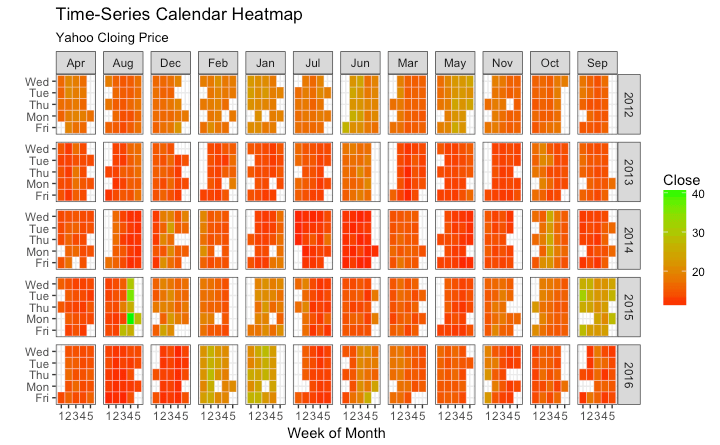 Calendar Heatmap In Ggplot