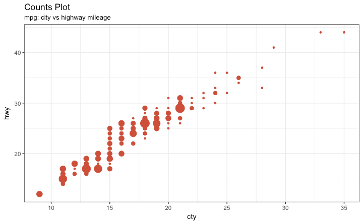 ggplot2 Counts Plot