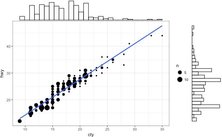 Top 50 ggplot2 Visualizations - The Master List (With Full R Code)