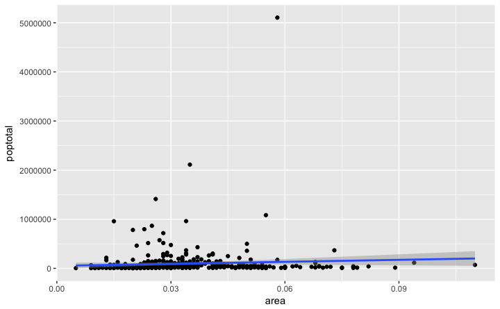 The Complete ggplot2 Tutorial - Part1 | Introduction To ggplot2