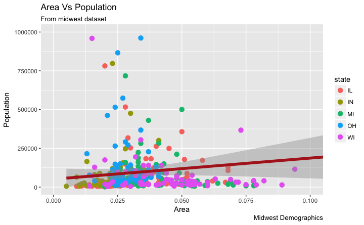 The Complete ggplot2 Tutorial - Part1   Introduction To