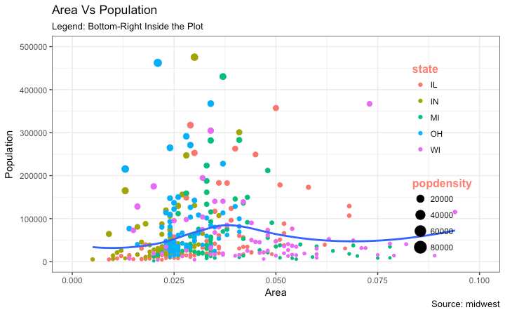 Ggplot2 - Legend Inside the Plot - Bottom-right