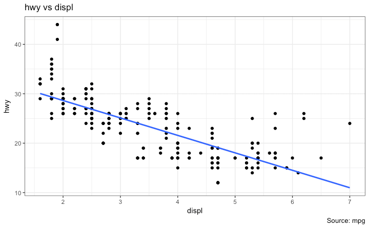 Ggplot2 - Basic Plot