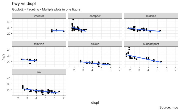 Ggplot2 - Faceting - Multiple plots in one figure