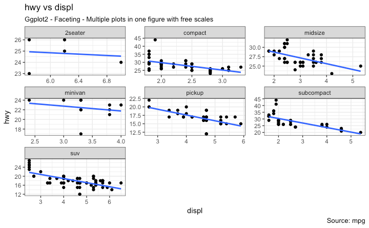 Ggplot2 - Faceting - Multiple plots in one figure with free scales