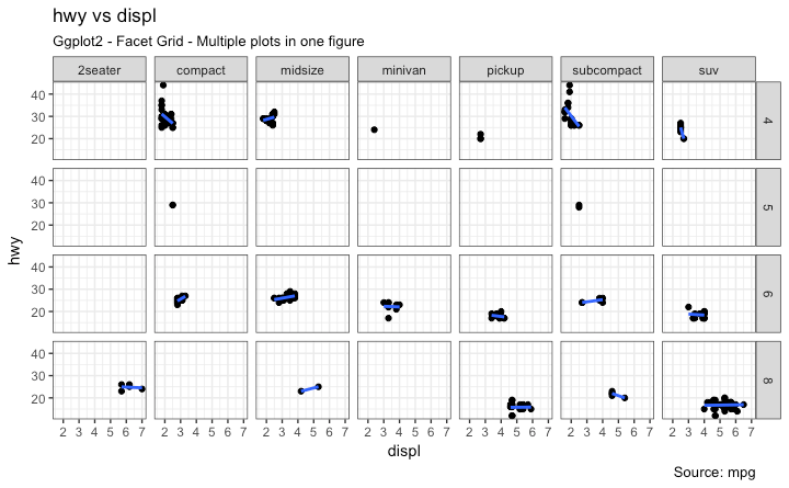 Ggplot2 - Facet Grid - Multiple plots in one figure