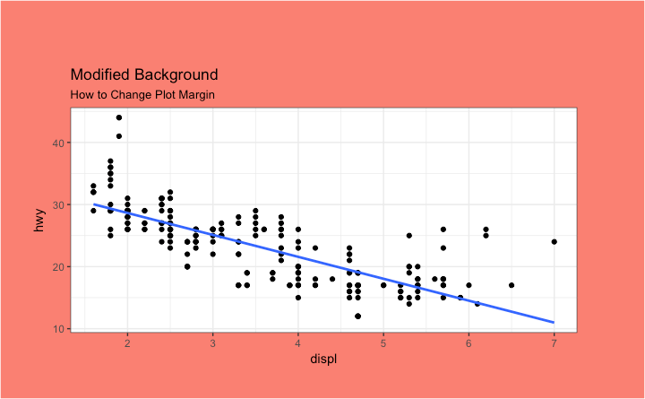 Ggplot2 - How to change plot margin