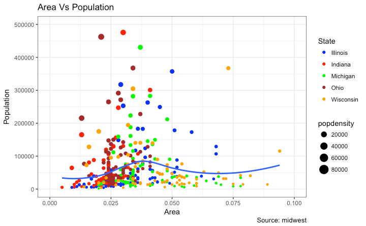 Change Ggplot2 Legend Label and Point Color