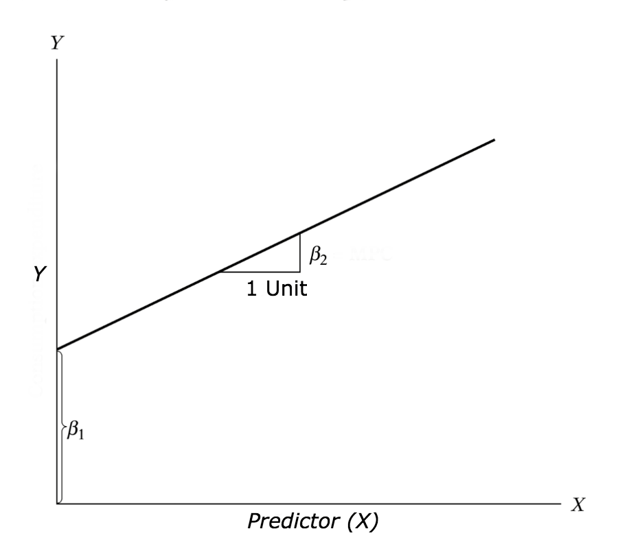 Linear Regression With R
