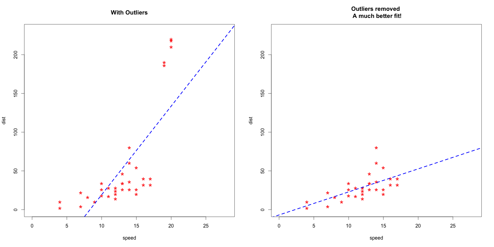 Outlier Treatment With R | Multivariate Outliers