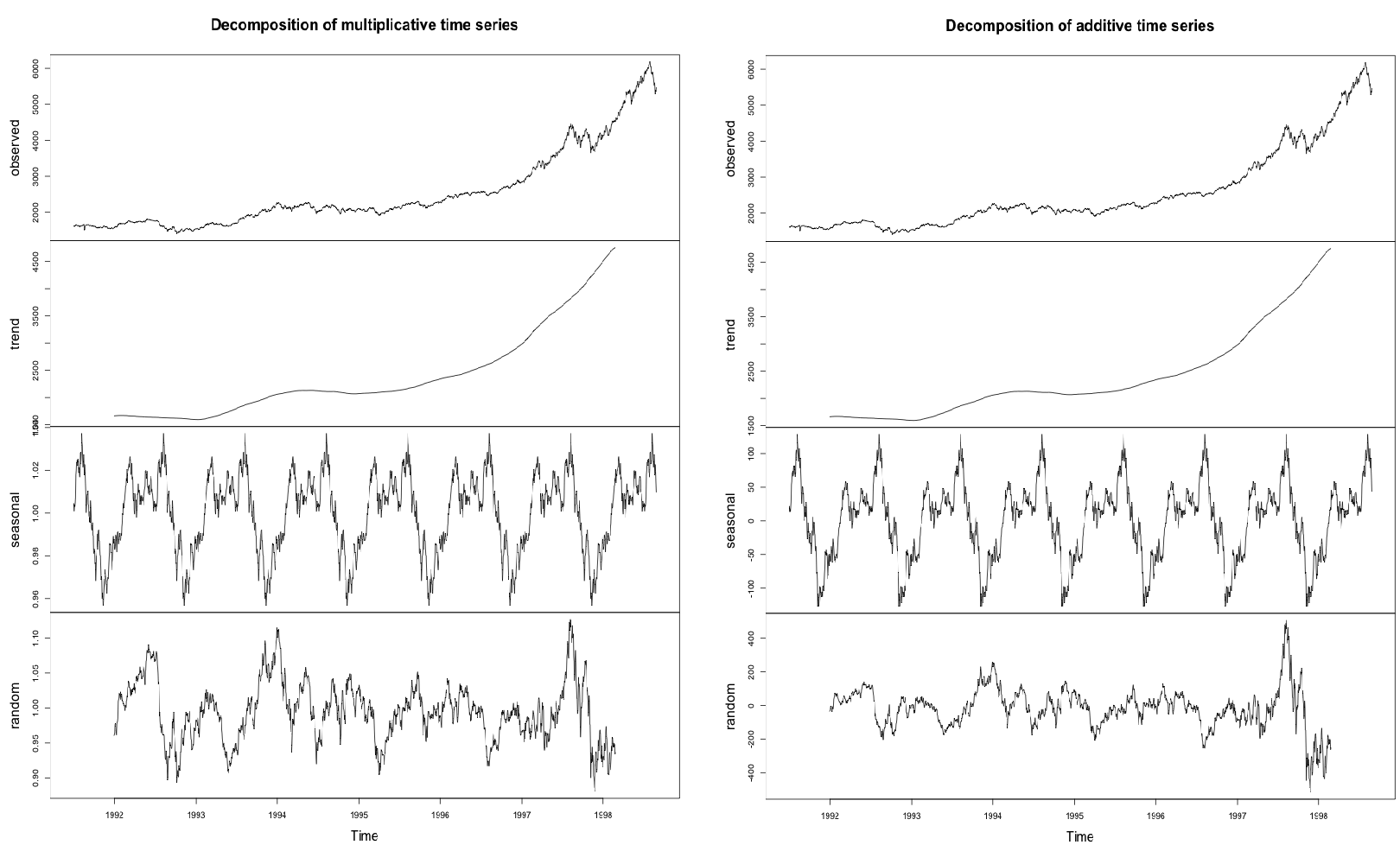 time series analysis the multiplicative decomposition method A time series exhibits no trend, no seasonal variation, and no cycle however, the average measurement is changing slowly over time the most appropriate way to model this time series would be to use a simple exponential smoothing.