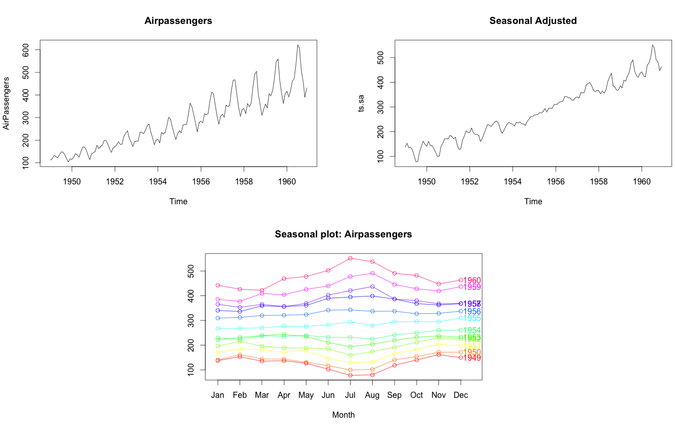 Time series analysis with r adjusted seasonplotts 12 colrainbow12 yearbelstrue mainseasonal plot airpassengers seasonal frequency set as 12 for monthly data ccuart Gallery